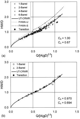 Hydraulic Performance Curves for Highway Culverts | Journal of