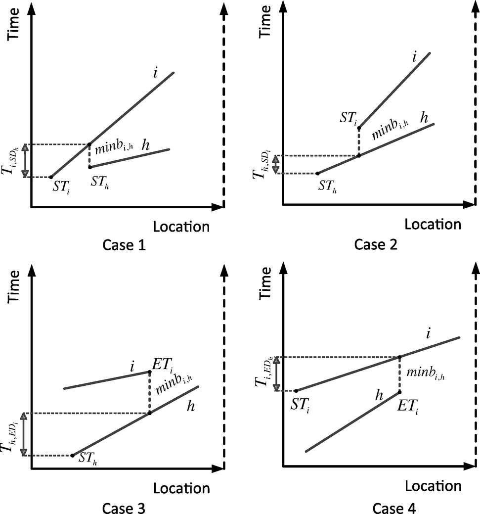 Two stage scheduling model for resource leveling of linear two stage scheduling model for resource leveling of linear projects journal of construction engineering and management vol 140 no 7 pooptronica