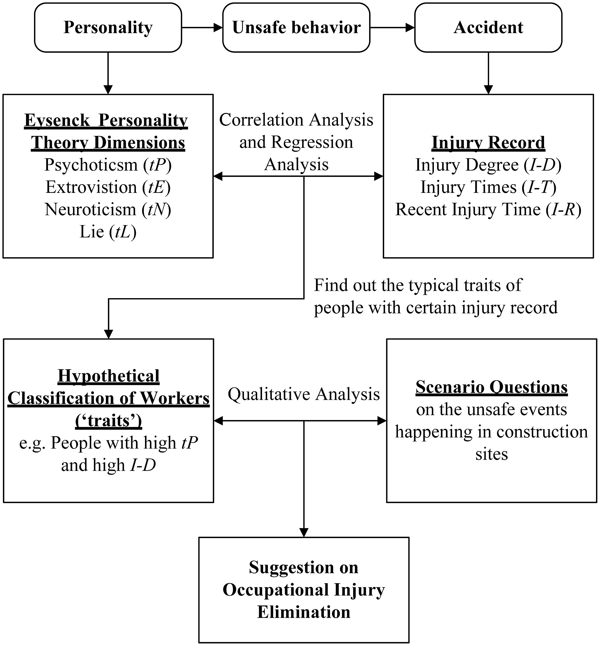 personality and occupational accidents bar benders in guangdong personality and occupational accidents bar benders in guangdong province shenzhen journal of construction engineering and management vol 140