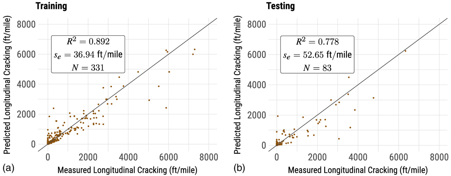 Gradient Boosted Models for Enhancing Fatigue Cracking Prediction in