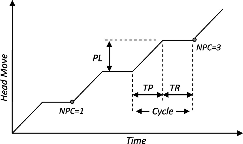 Analysis for Long-Term Response of Pipes Installed Using Horizontal