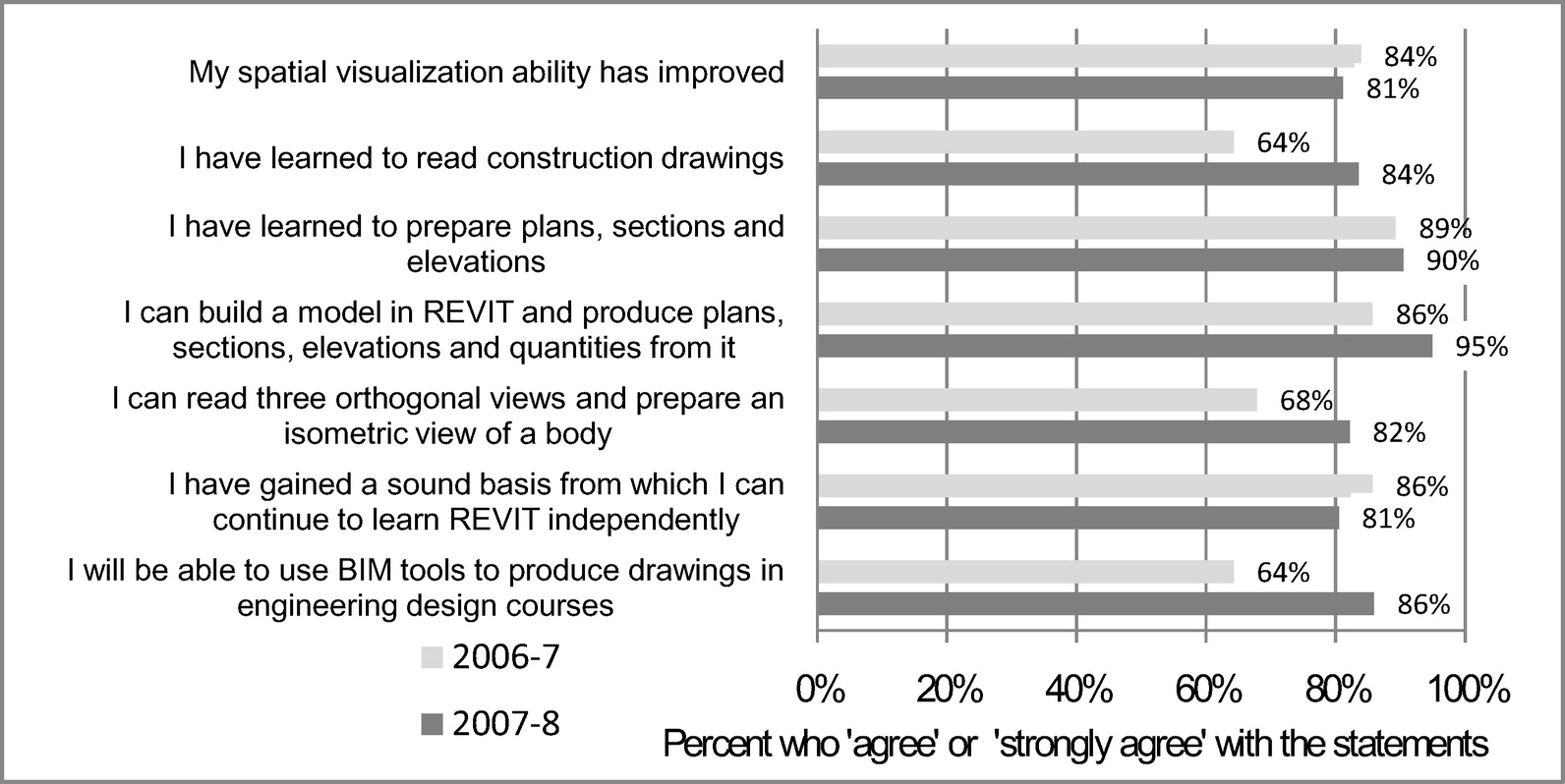 Teaching Building Information Modeling As An Integral Part Of Circuit Symbols More Engineeringstudents Menu Freshman Year Civil Engineering Education Journal Professional Issues In