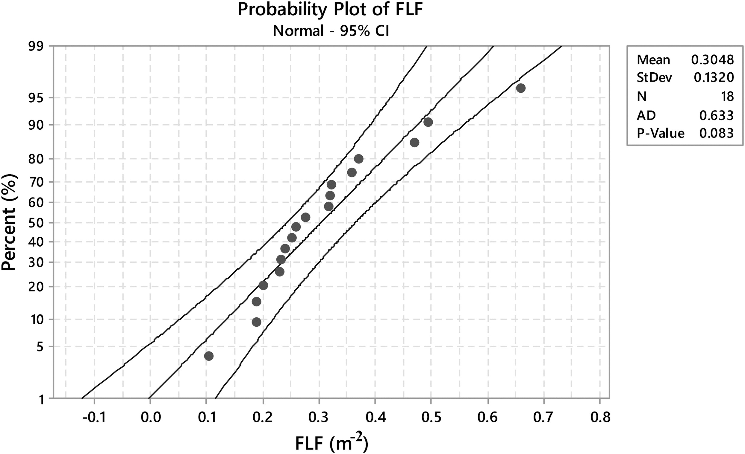 Case Study of Multiple Regression as Evaluation Tool for the
