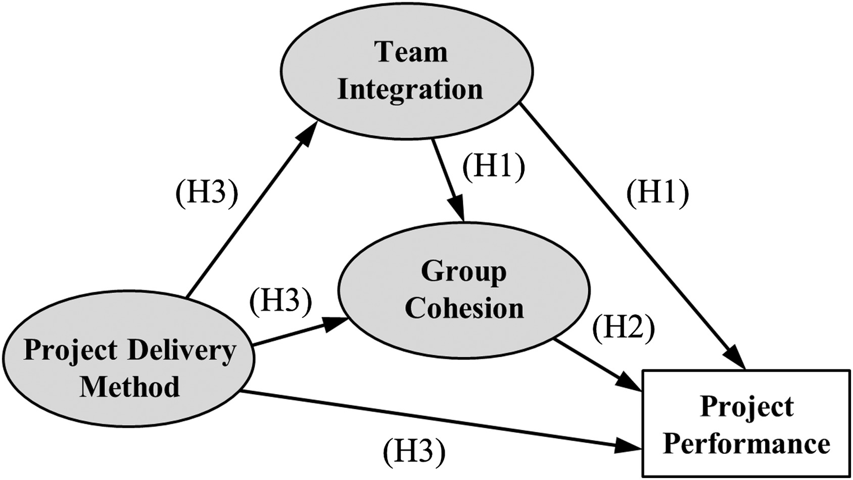 factors affecting group cohesiveness