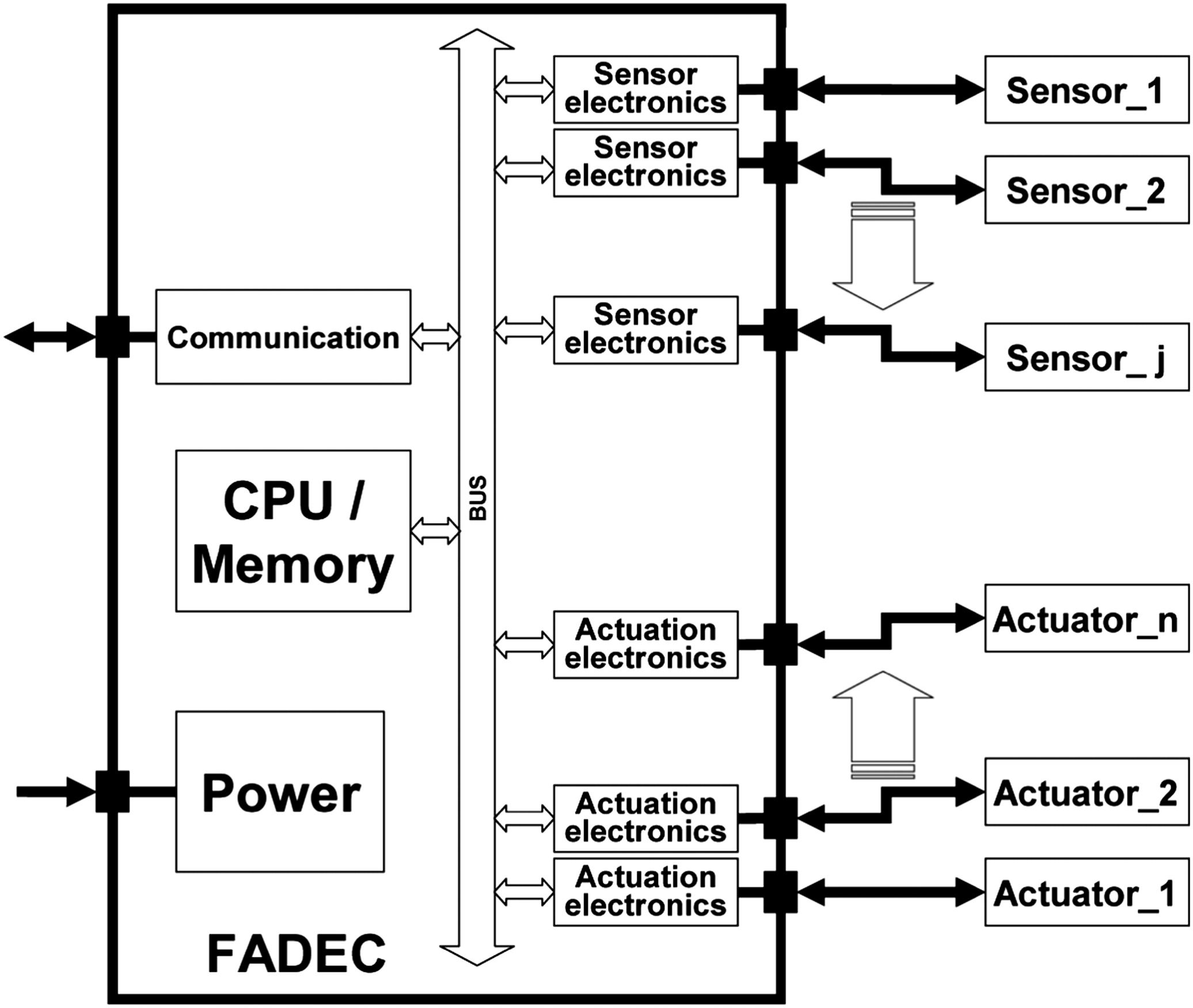Aircraft Turbine Engine Control Research At Nasa Glenn Full Authority Digital Electronic Fadec Schematic Diagram Center Journal Of Aerospace Engineering Vol 26 No 2