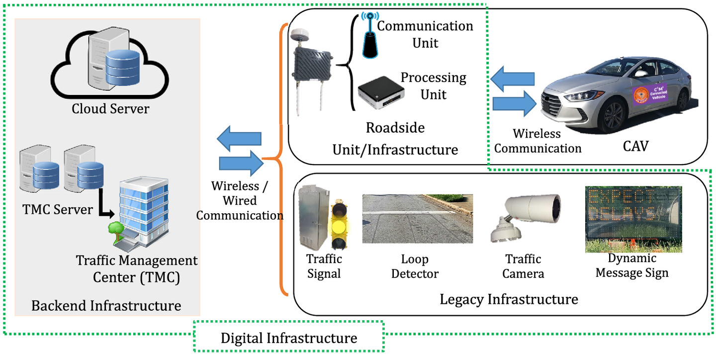 Synergizing Roadway Infrastructure Investment with Digital