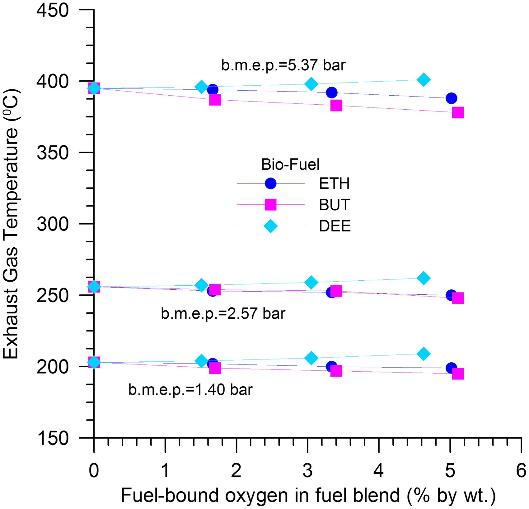 Comparison of Combustion, Performance, and Emissions of HSDI