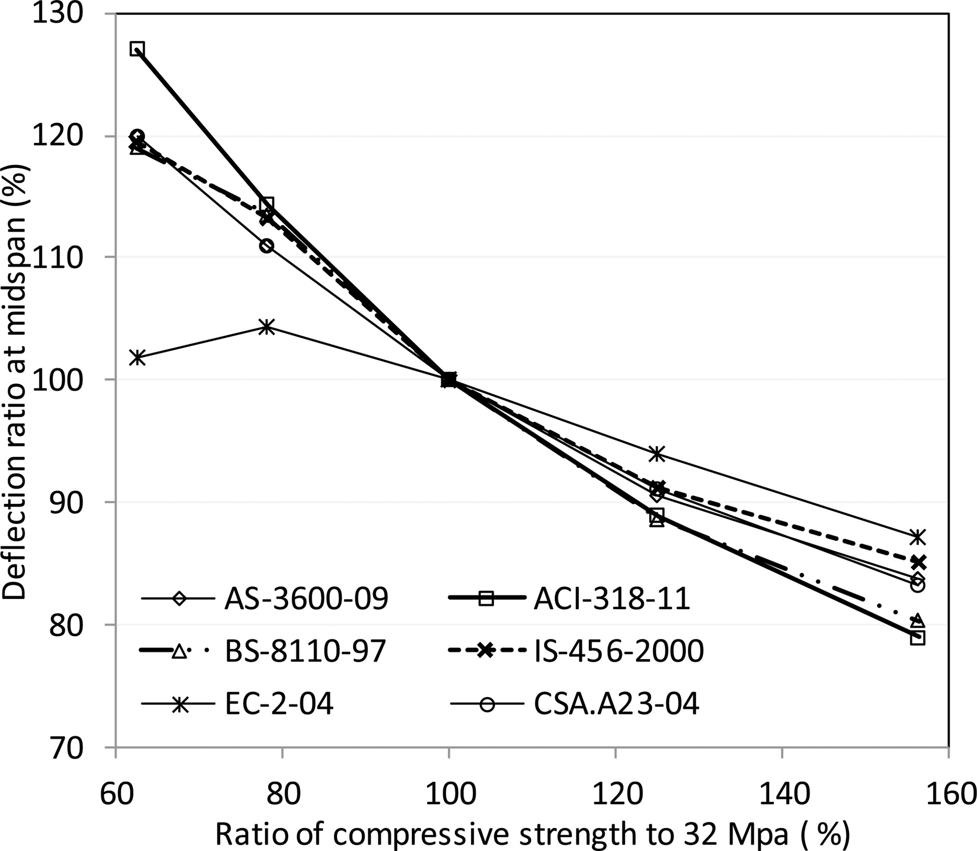 Effect of Concrete Strength and Reinforcement on Time