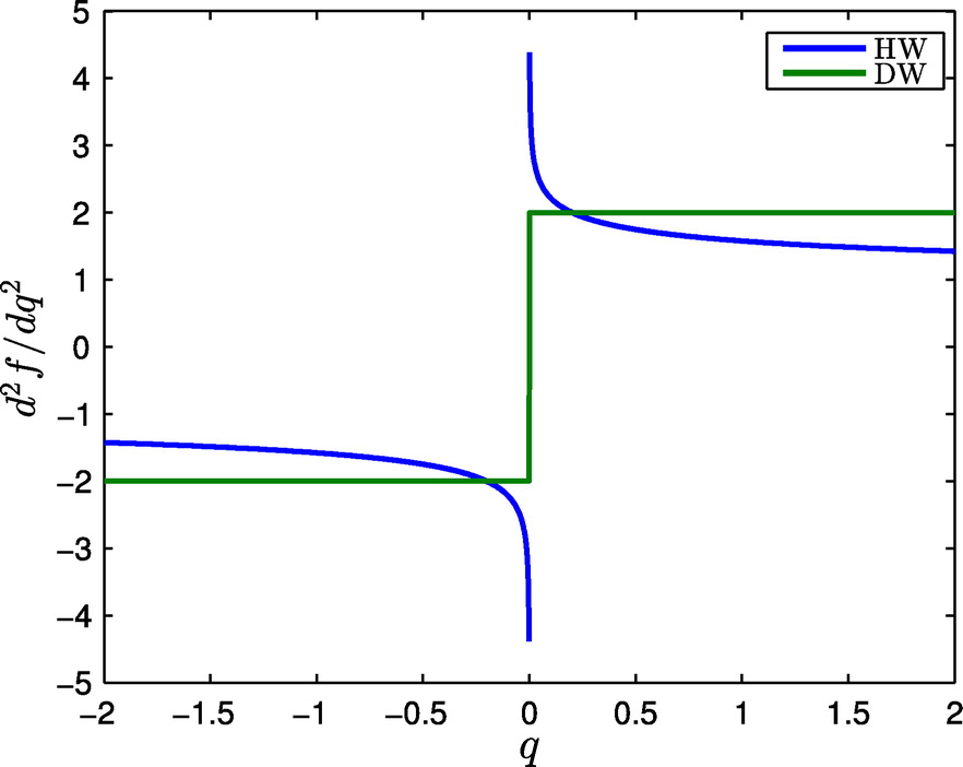 Sparse Null Space Algorithms for Hydraulic Analysis of Large