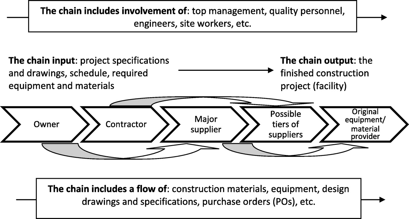 a qualitative data analysis for supplier quality management a qualitative data analysis for supplier quality management practices for engineer procure construct projects journal of construction engineering and