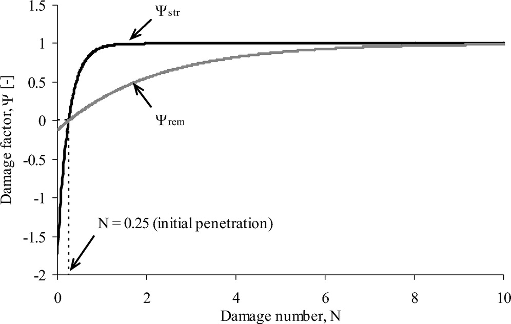 Analysis of Soil Strength Degradation during Episodes of Cyclic
