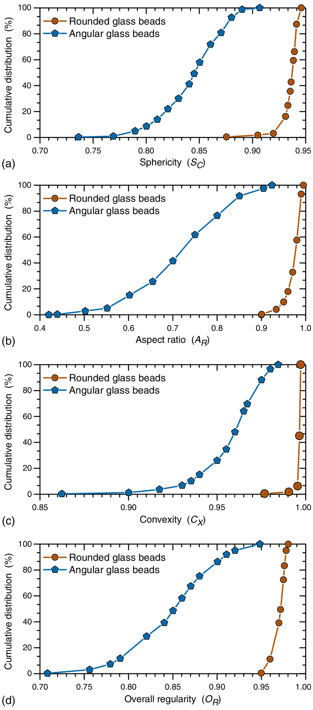 Effect of Particle Shape on Stress-Dilatancy Responses of