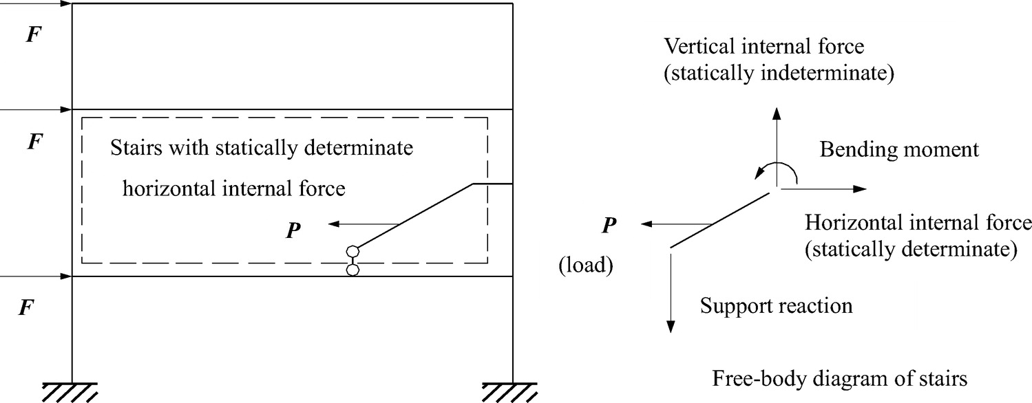 Earthquake Resistant Statically Determinate Stairs In Buildings Stair Diagram Practice Periodical On Structural Design And Construction Vol 21 No 4