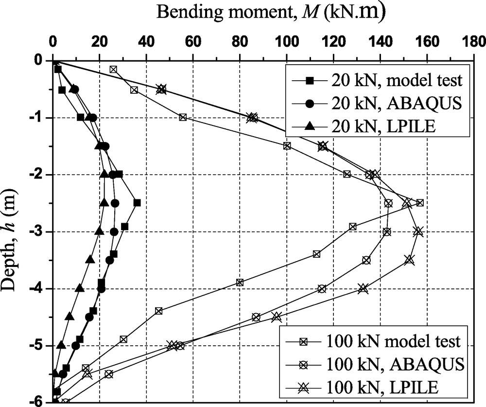Performances Of Large Diameter Cast In Place Concrete Pipe Piles And Bending Moment Diagram Software Pile Groups Under Lateral Loads Journal Performance Constructed Facilities