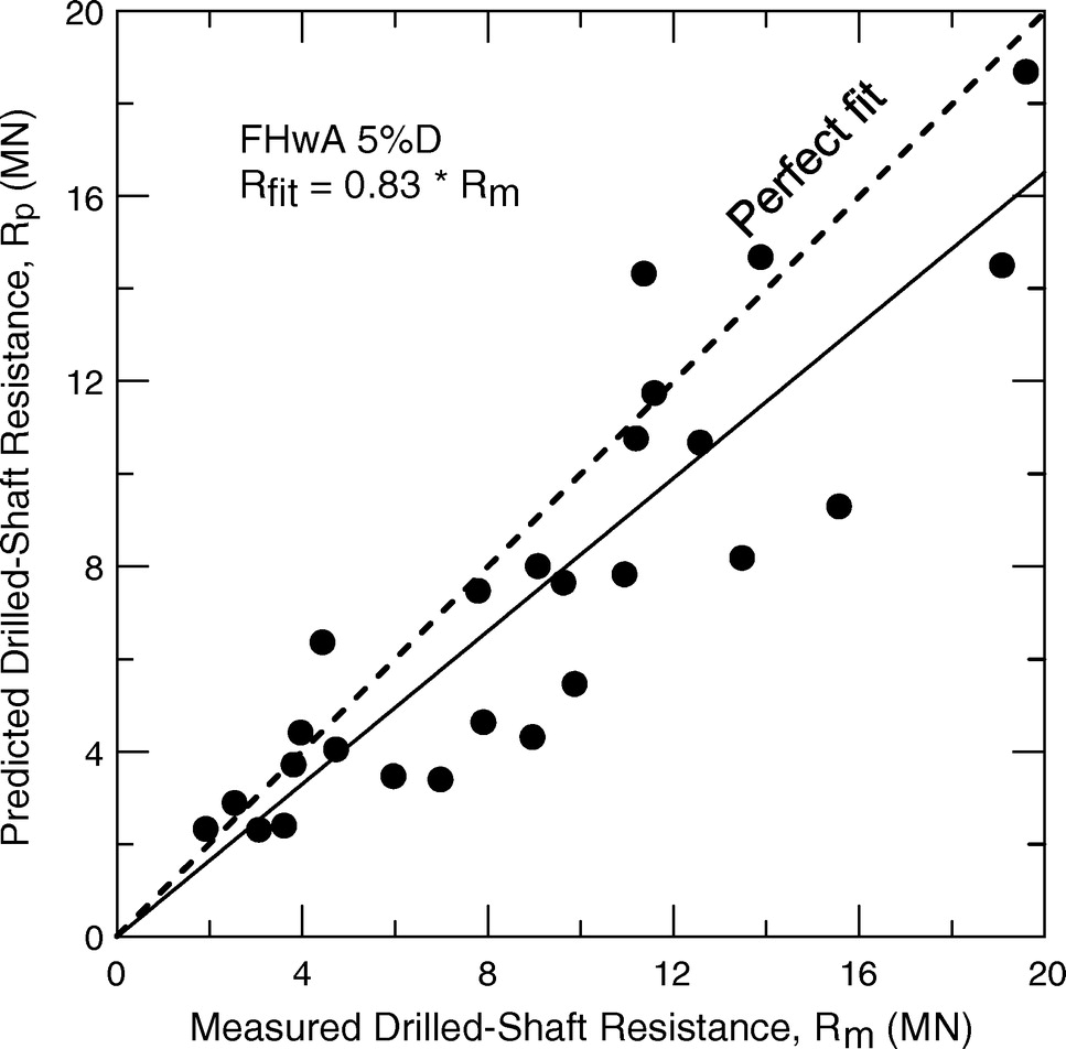 Implementation of LRFD of Drilled Shafts in Louisiana