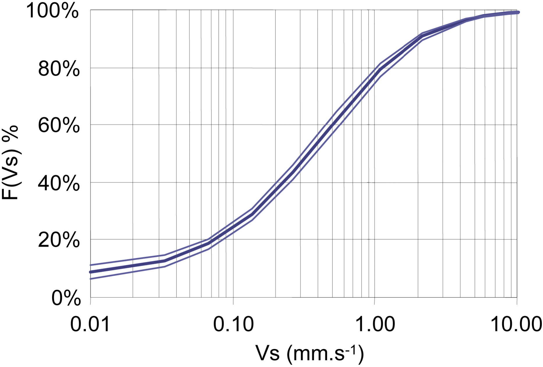 VICAS—An Operating Protocol to Measure the Distributions of