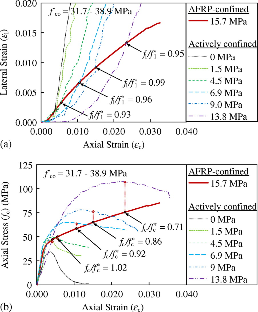 Unified Stress Strain Model For Frp And Actively Confined Normal Curve Relationship Diagram Explanation Strength High Concrete Journal Of Composites Construction Vol 19 No 4