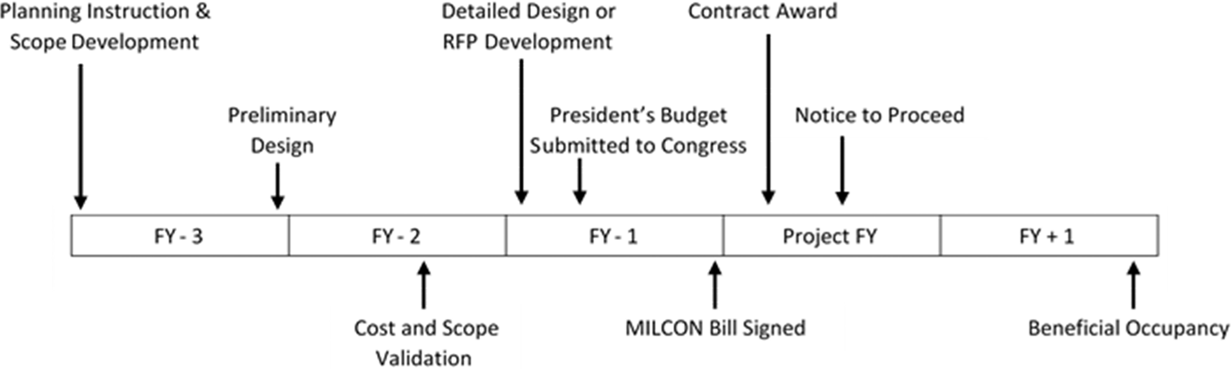 Scope definition of air force design and construction projects scope definition of air force design and construction projects journal of management in engineering vol 33 no 5 pooptronica