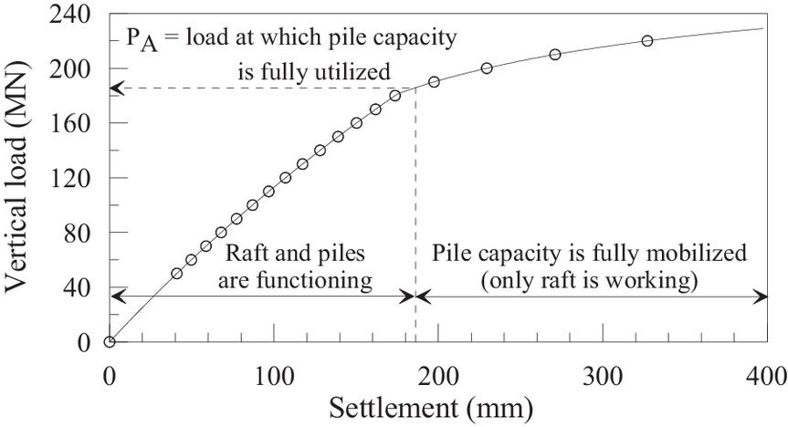 Geotechnical Design and Design Optimization of a Pile-Raft