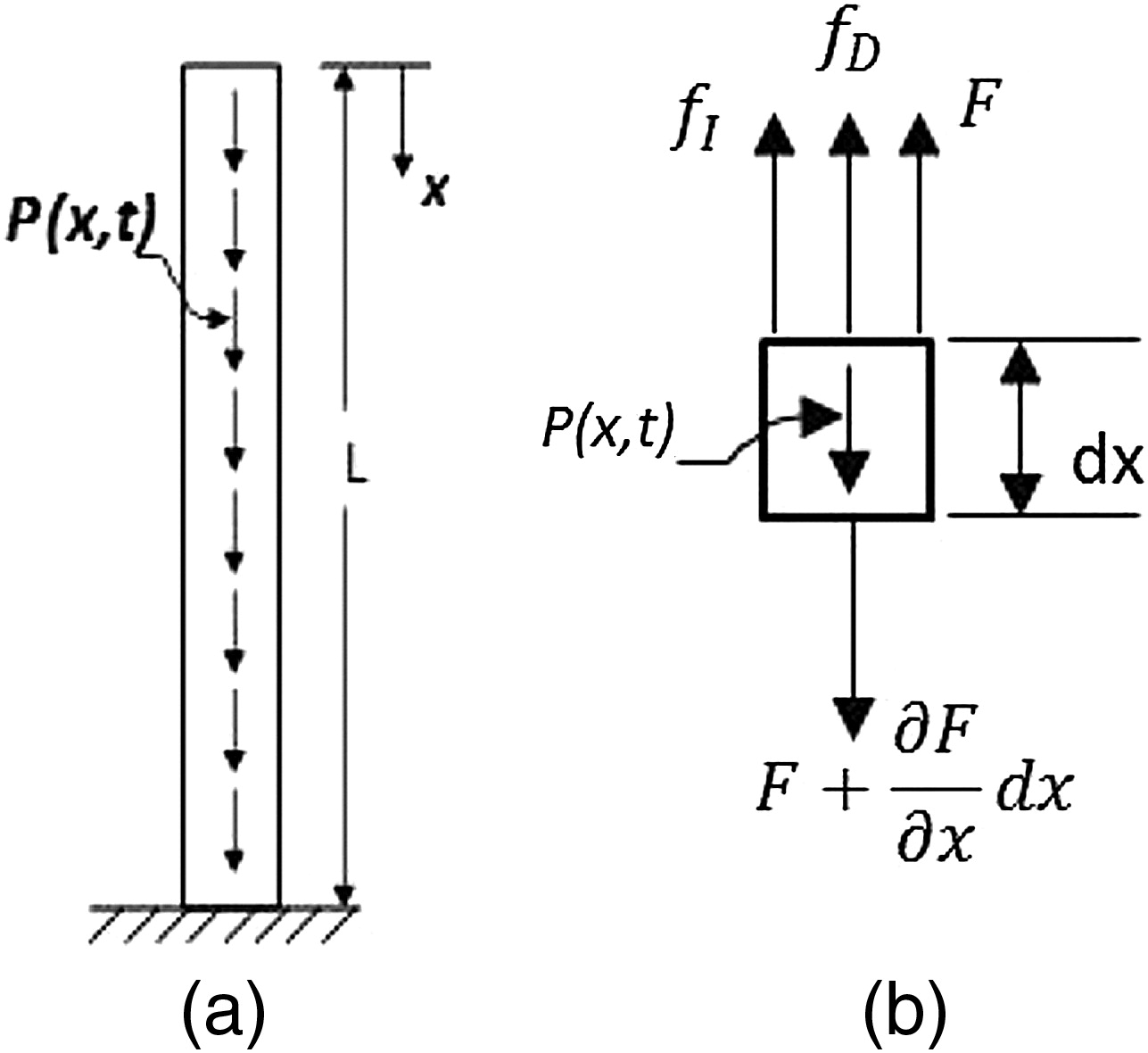 Free body diagram axial force circuit connection diagram dynamic impact force on a special drilling mechanism for planetary rh ascelibrary org plat force free body diagrams free body diagram interactive ccuart Gallery