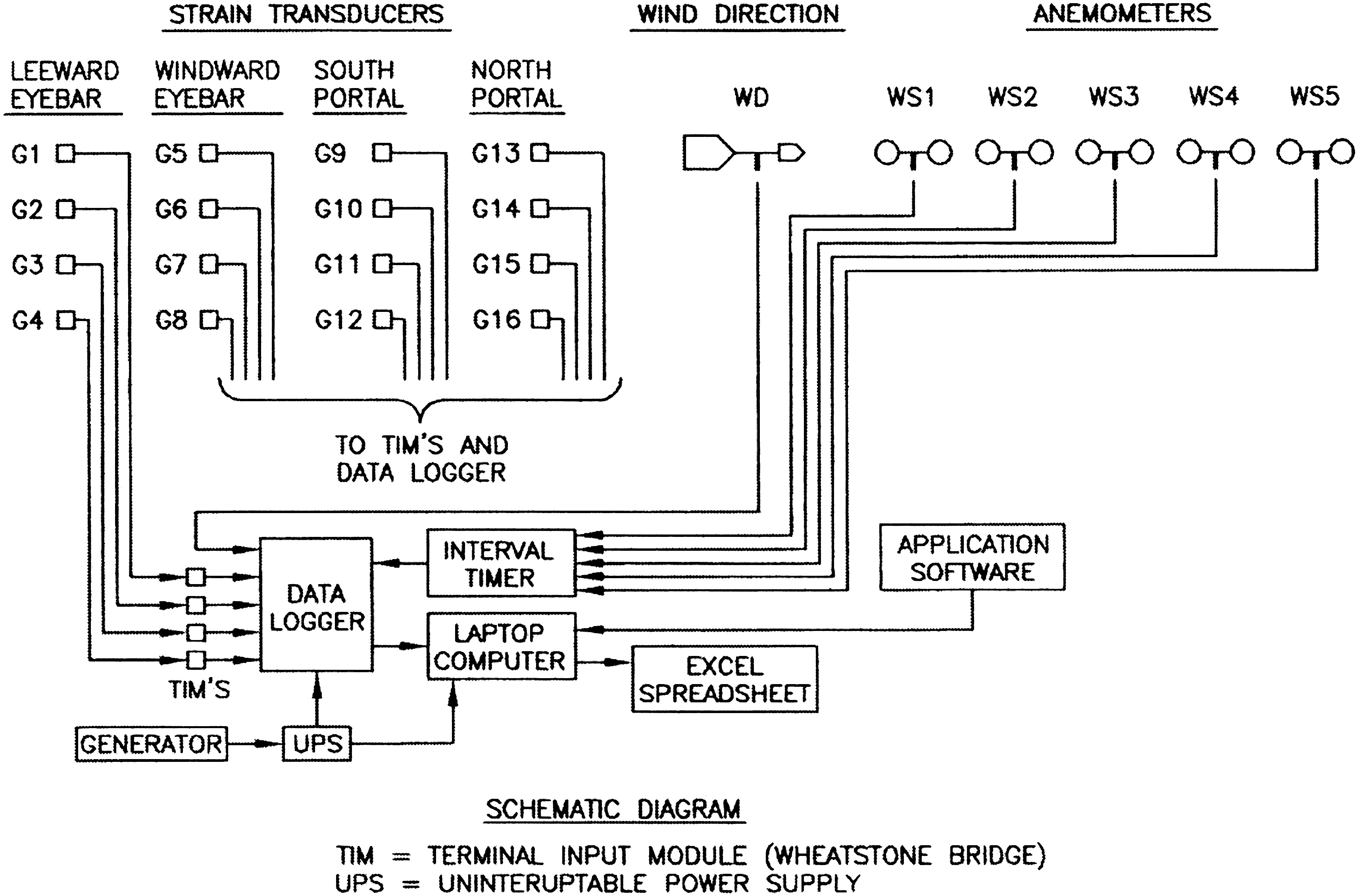 Wind Pressure And Strain Measurements On Bridges I Instrumentation This Diagram Is To Be Used In Conjunction With The Spreadsheet Data Collection System Journal Of Performance Constructed Facilities Vol 22