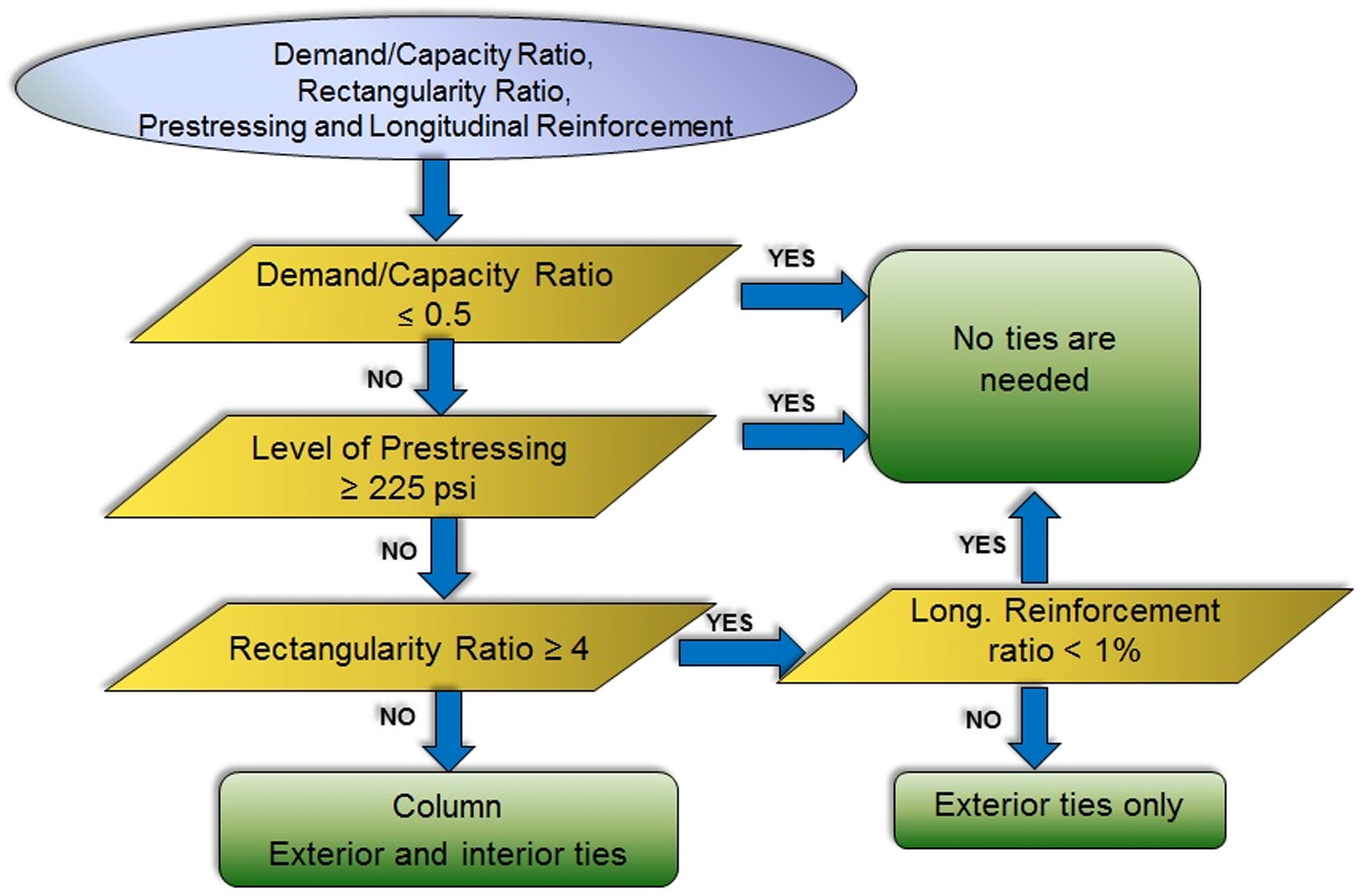 Review of Transverse Reinforcement Requirements for Precast Load ...
