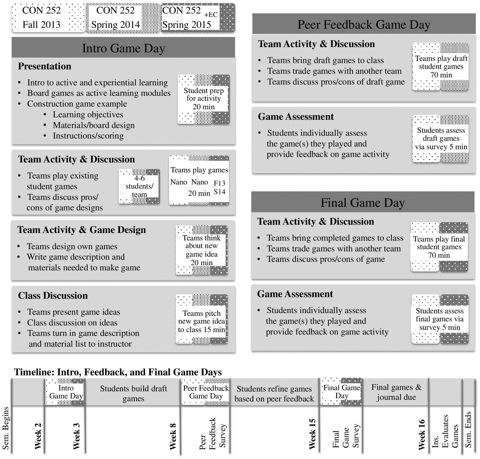 Assessment of students mastery of construction management and engineering concepts through board game design journal of professional issues in