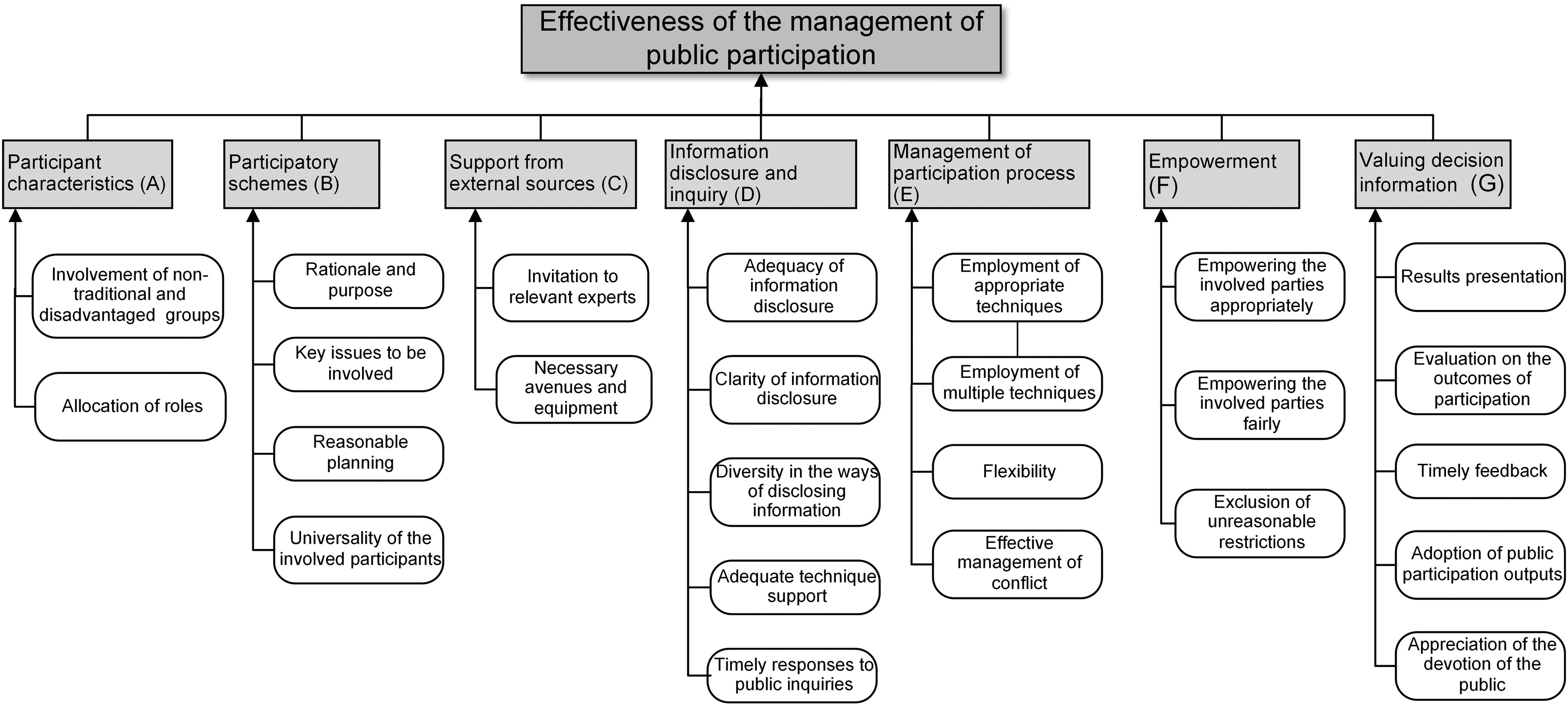 Critical Success Factors for the Management of Public