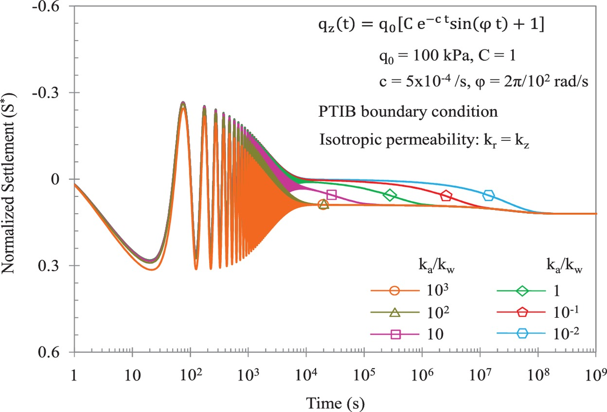 Axisymmetric Consolidation In Unsaturated Soil Deposit Subjected To Sinewave Parameters Diagram Time Dependent Loadings International Journal Of Geomechanics Vol 17 No 2