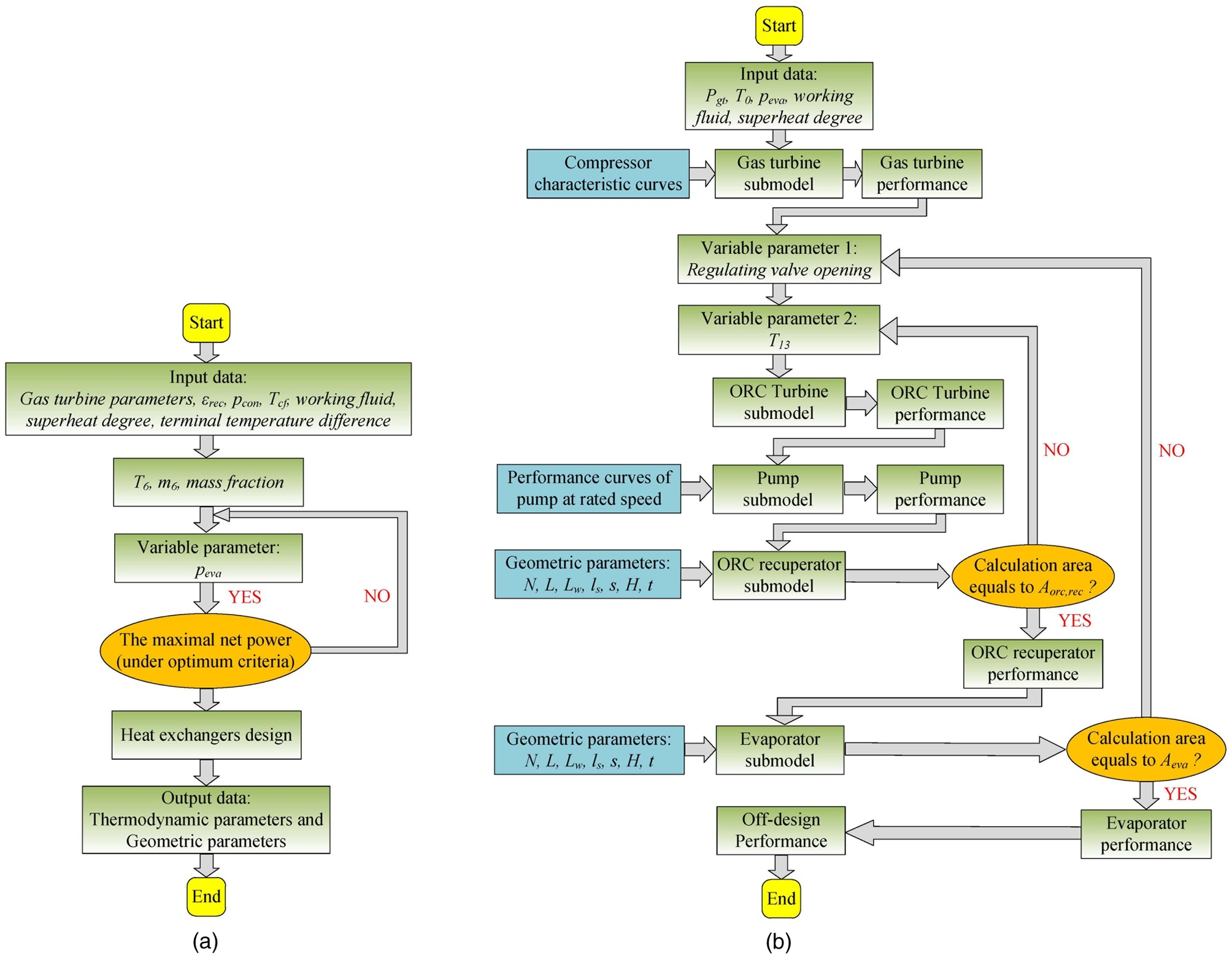 Preliminary System Design and f Design Analysis for a Gas