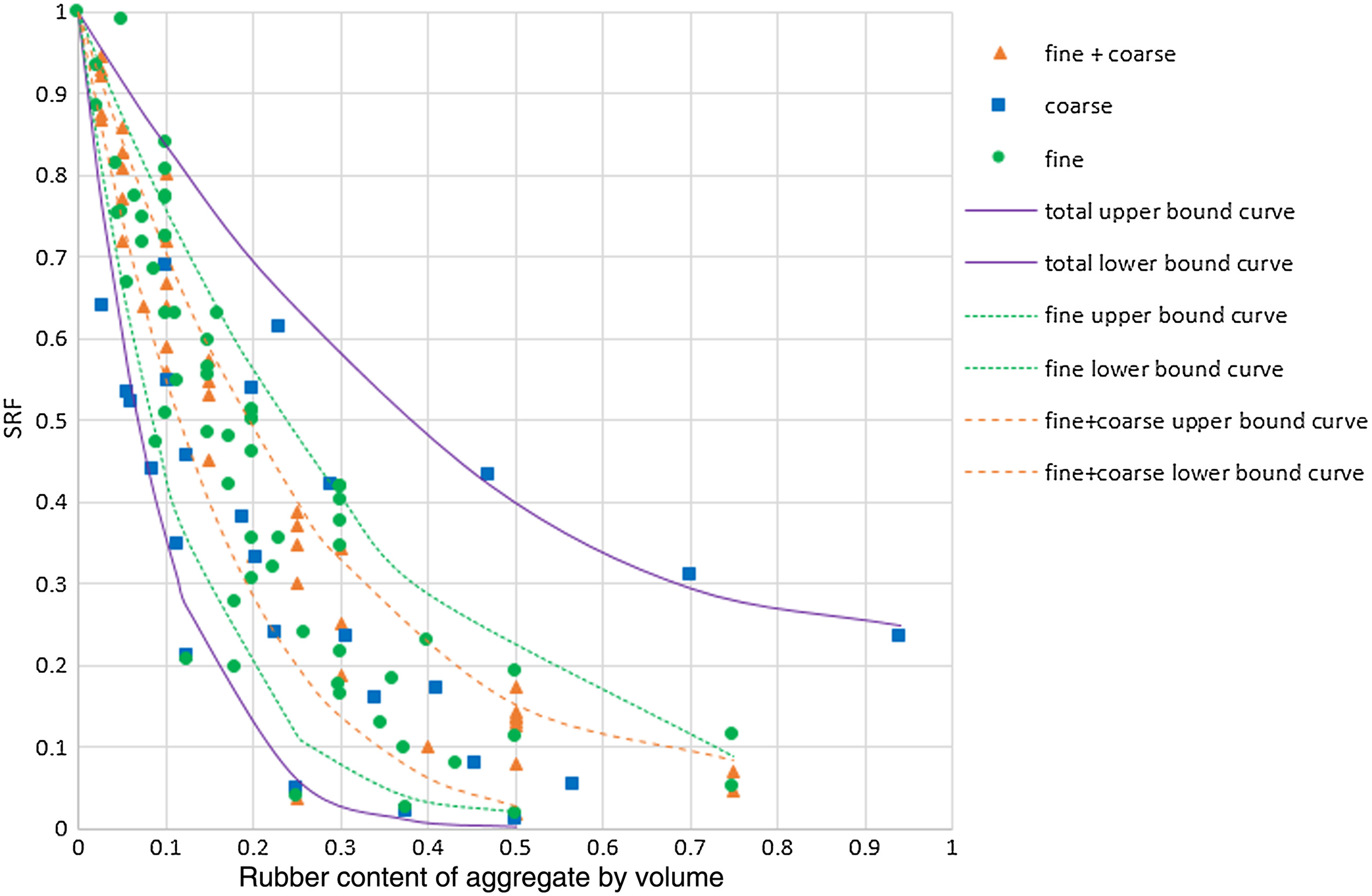 Strength Reduction Factor of Concrete with Recycled Rubber
