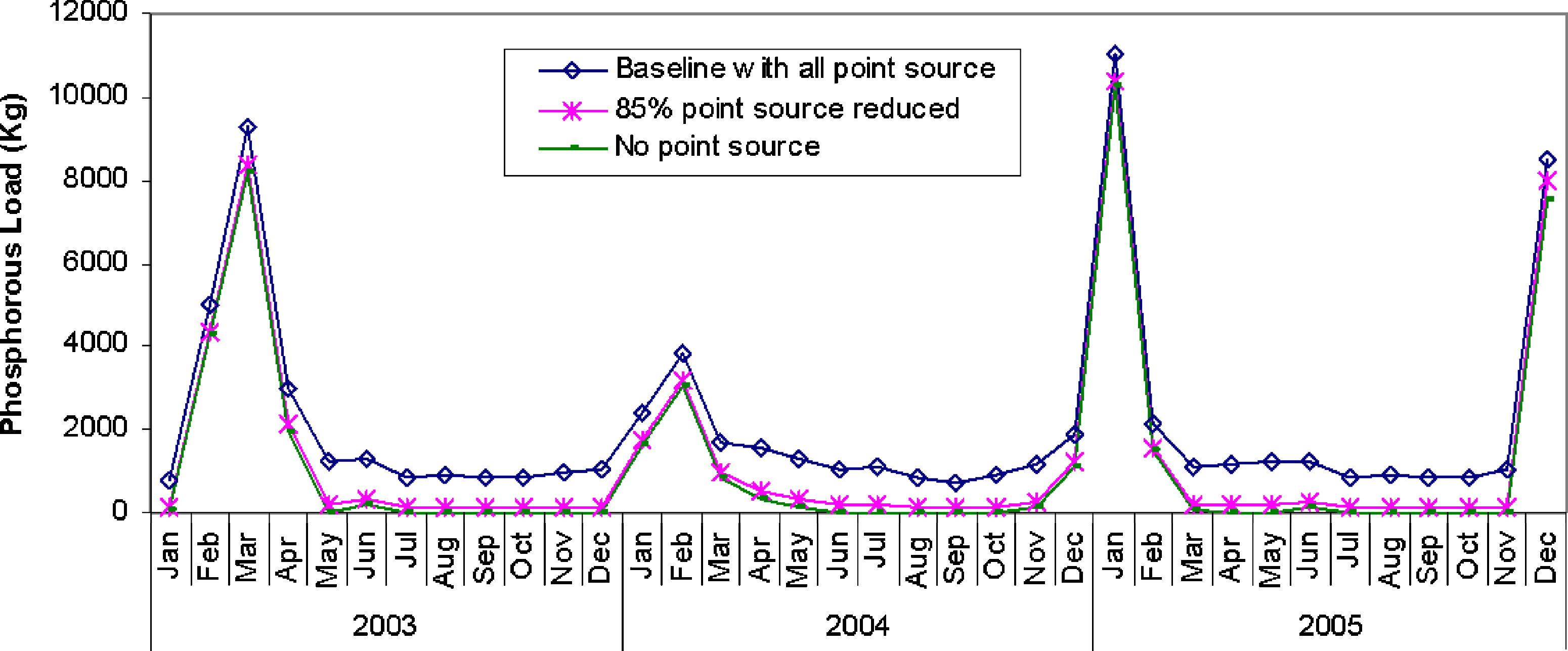 Optimization Of Watershed Control Strategies For Reservoir