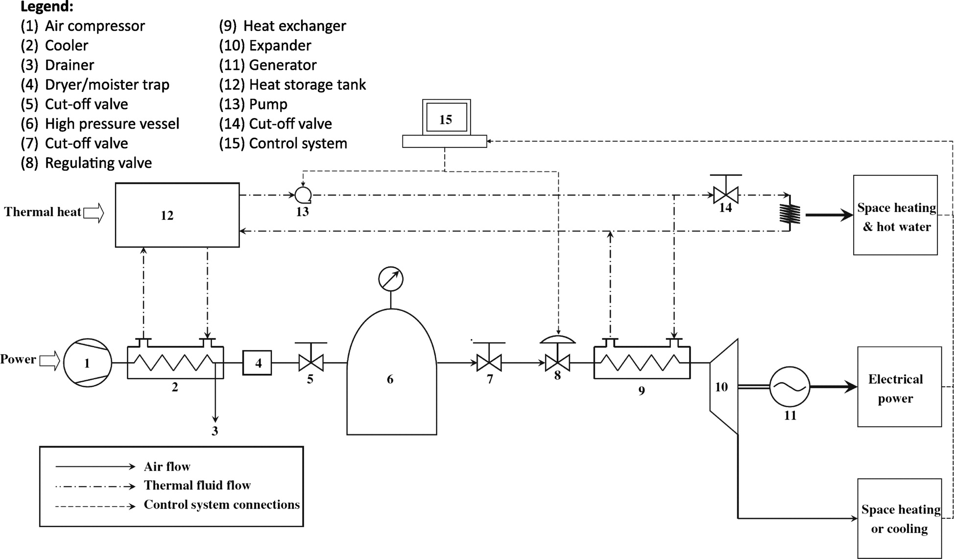 Energy Storage Technologies For Residential Buildings Journal Of Flow Diagram Besides Gas Forced Air Furnace On Generator Architectural Engineering Vol 20 No 4