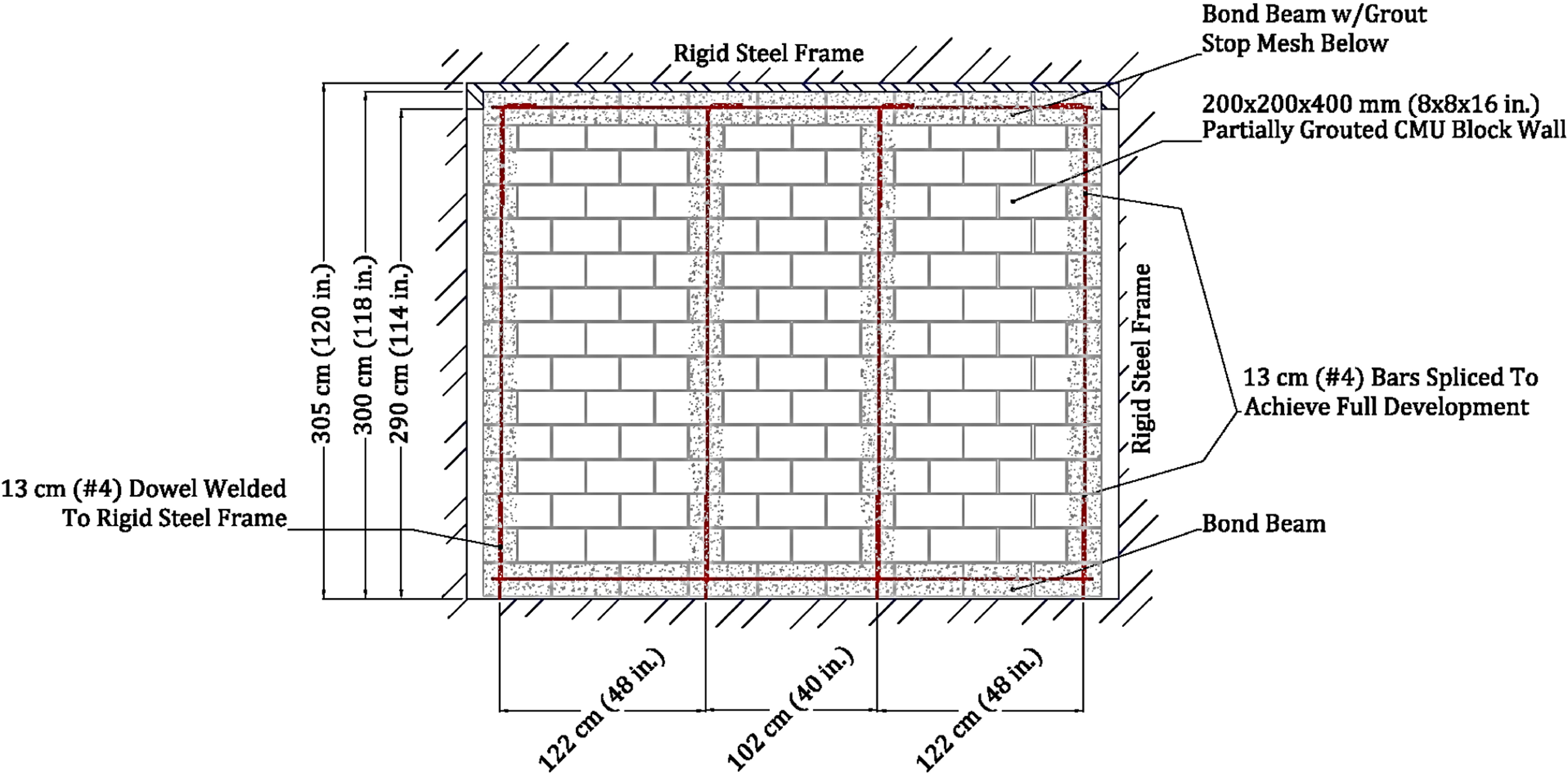 performance of partially grouted minimally reinforced cmu cavity