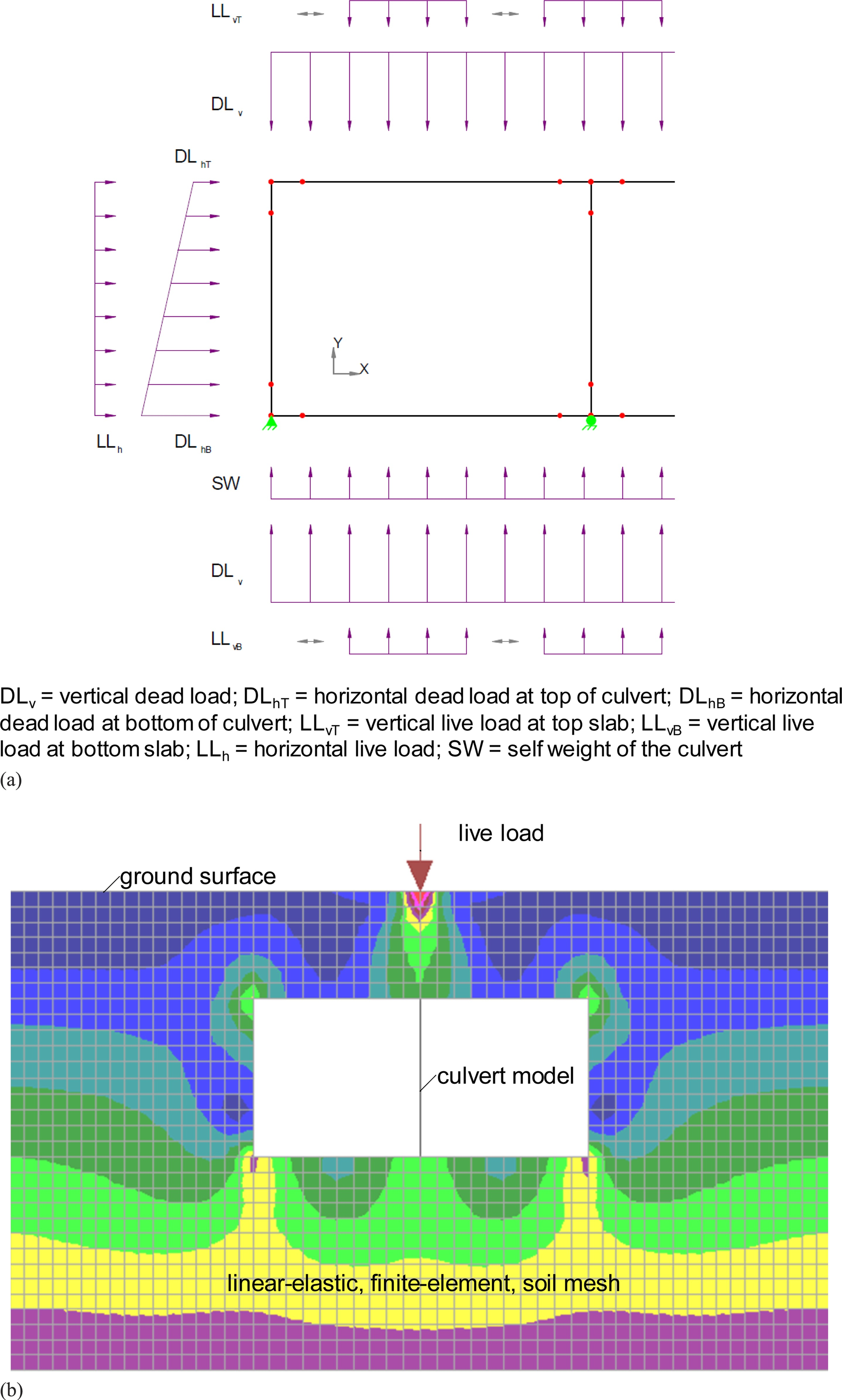 Simplified System-Level Pavement-Stiffness Model for Box