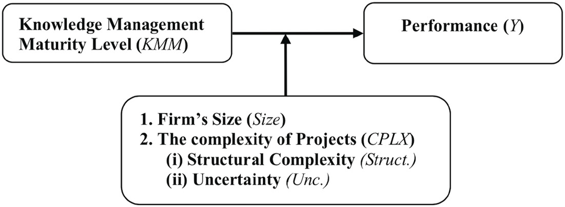Knowledge Management Maturity and Performance in a Project