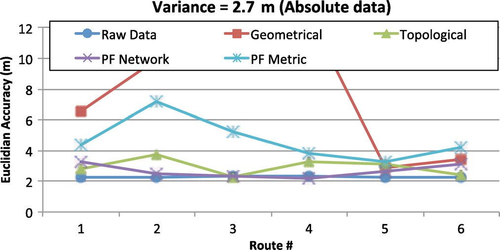 Effects of Positioning Data Quality and Navigation Models on Map