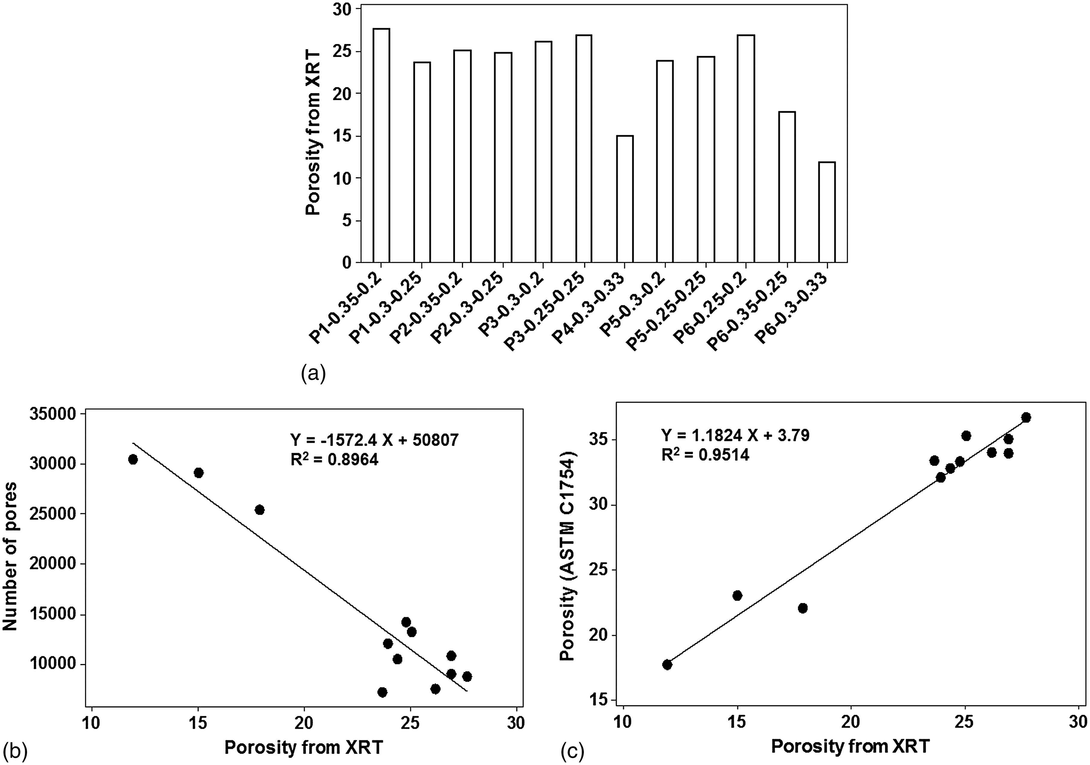 Pore structure characterization of pervious concrete using x ray pore structure characterization of pervious concrete using x ray microcomputed tomography journal of materials in civil engineering vol 30 no 6 ccuart Choice Image
