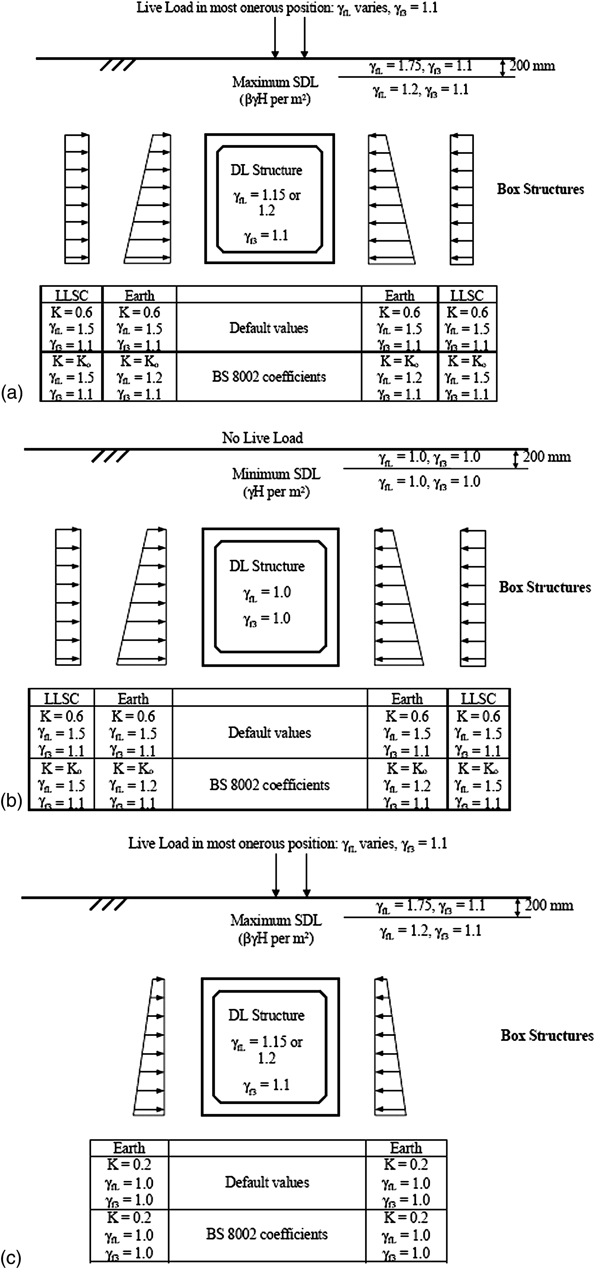 Development Formulation for Structural Design of Concrete Box Culverts |  Practice Periodical on Structural Design and Construction | Vol 16, No 2