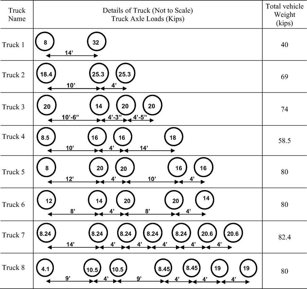 Effects of State Legal Loads on Bridge Rating Results Using