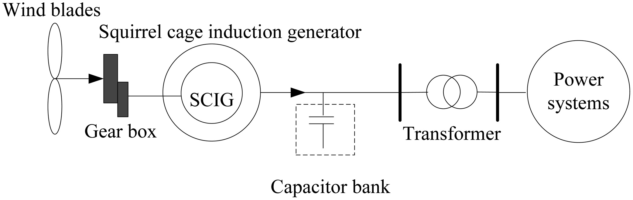 Investigation Of The Effects Various Types Wind Turbine Electrical Diagram On Dc Electric Generator Schematics Generators Power System Stability Journal Energy Engineering Vol 141 No 3