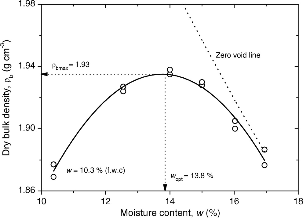 Gas Transport Parameters For Compacted Reddish Brown Soil In