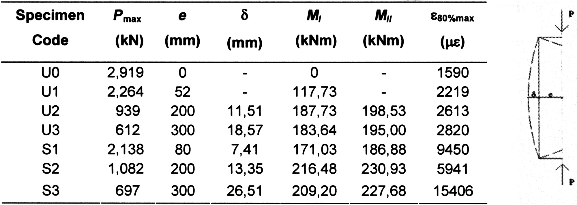 2480bf042 Experimental Performance of RC Hollow Columns Confined with CFRP | Journal  of Composites for Construction | Vol 11, No 1