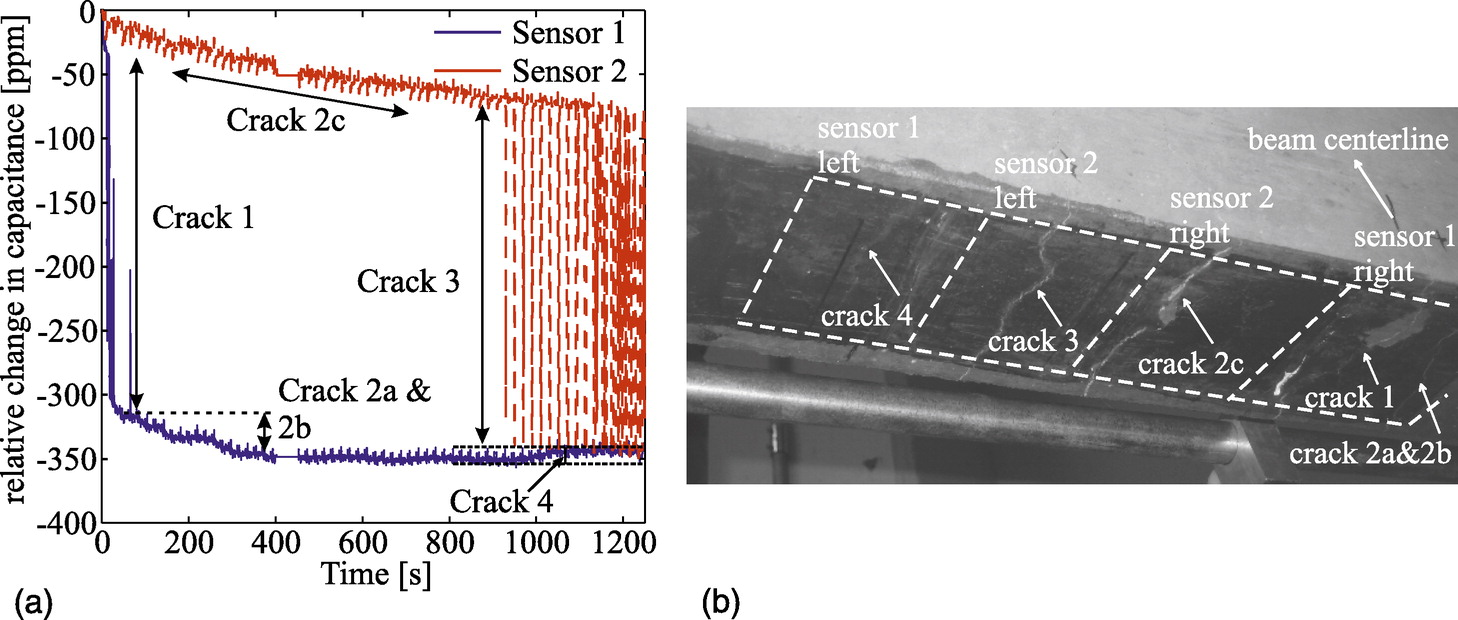 Robust Flexible Capacitive Surface Sensor For Structural Health Differential Pressure Transmitter As Well Inductance Meter Circuit Monitoring Applications Journal Of Engineering Mechanics Vol 139 No 7