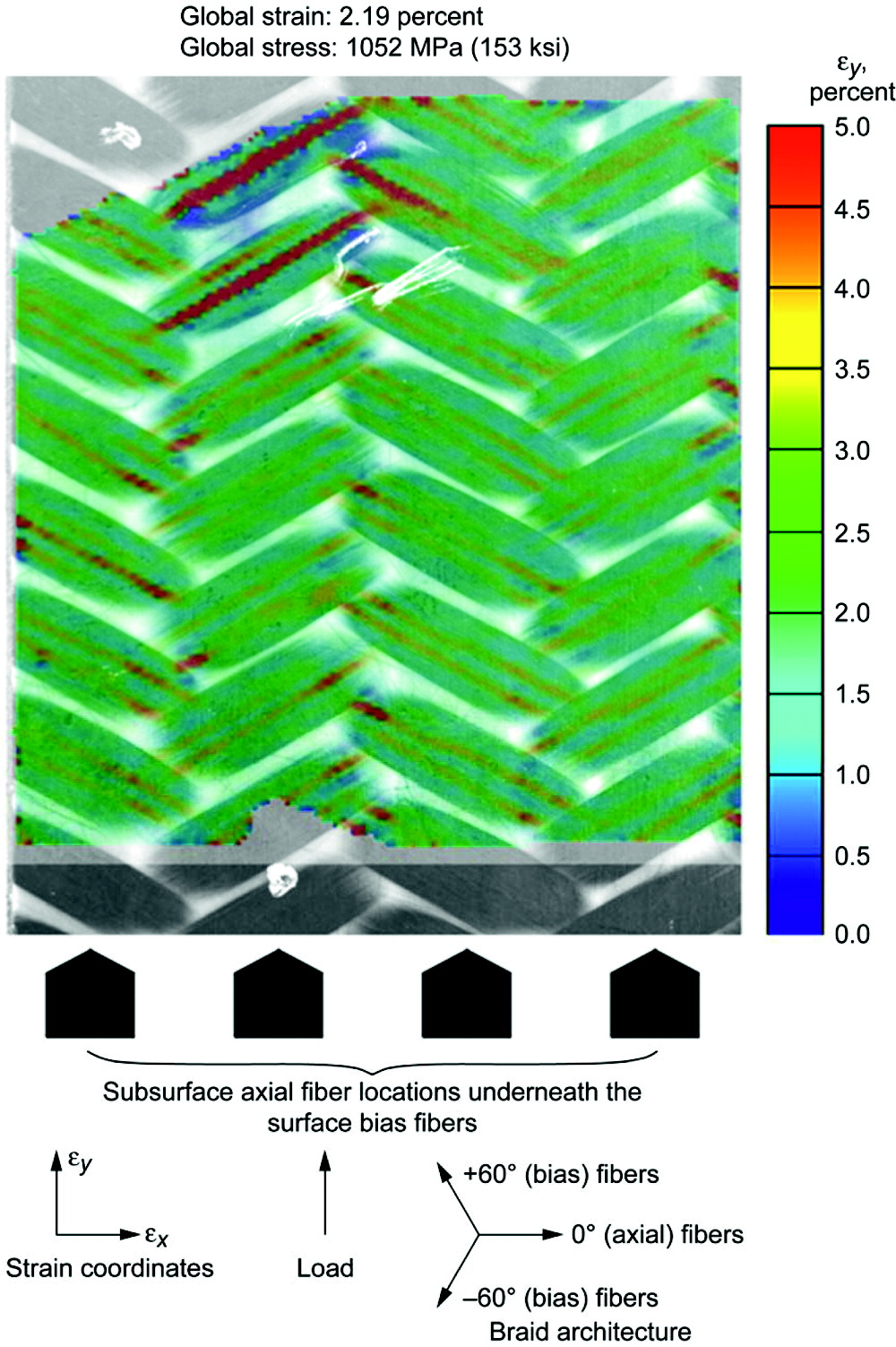 Characterization of Damage in Triaxial Braided Composites