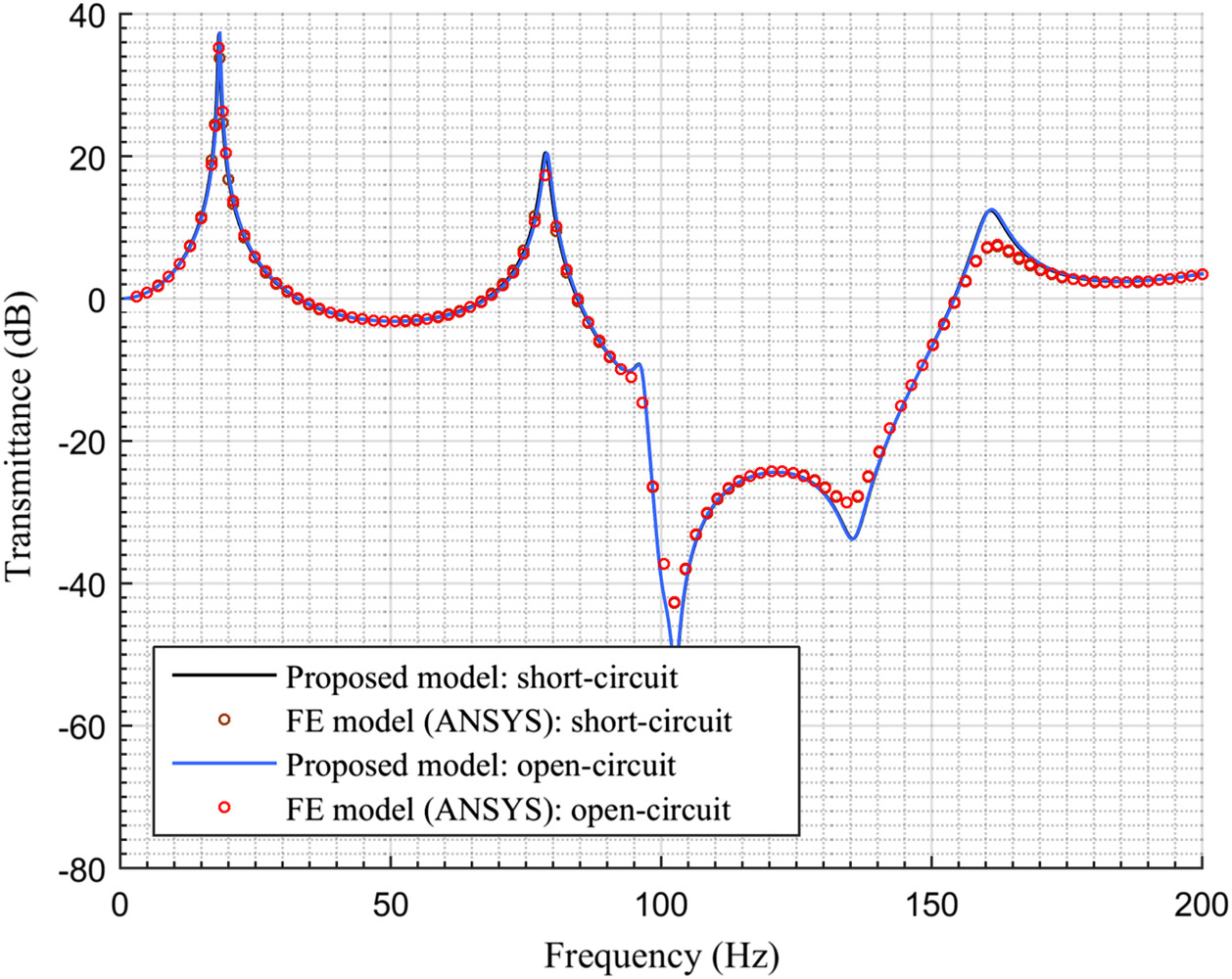 General Framework For Modeling Multifunctional Metamaterial Beam Open Circuit Short Based On A Derived One Dimensional Piezoelectric Composite Finite Element Journal Of