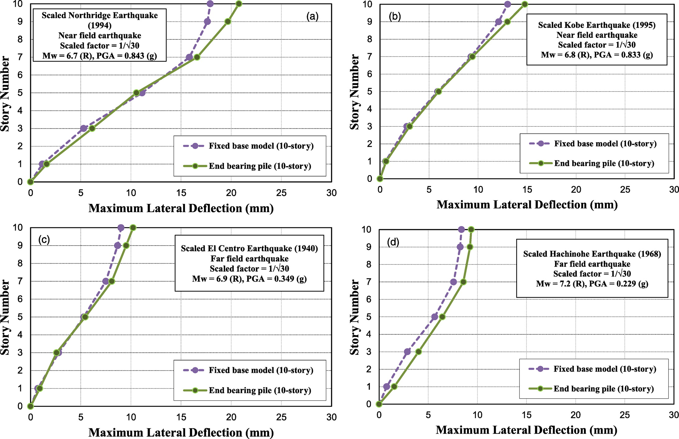 Physical Modeling of Seismic Soil-Pile-Structure Interaction for