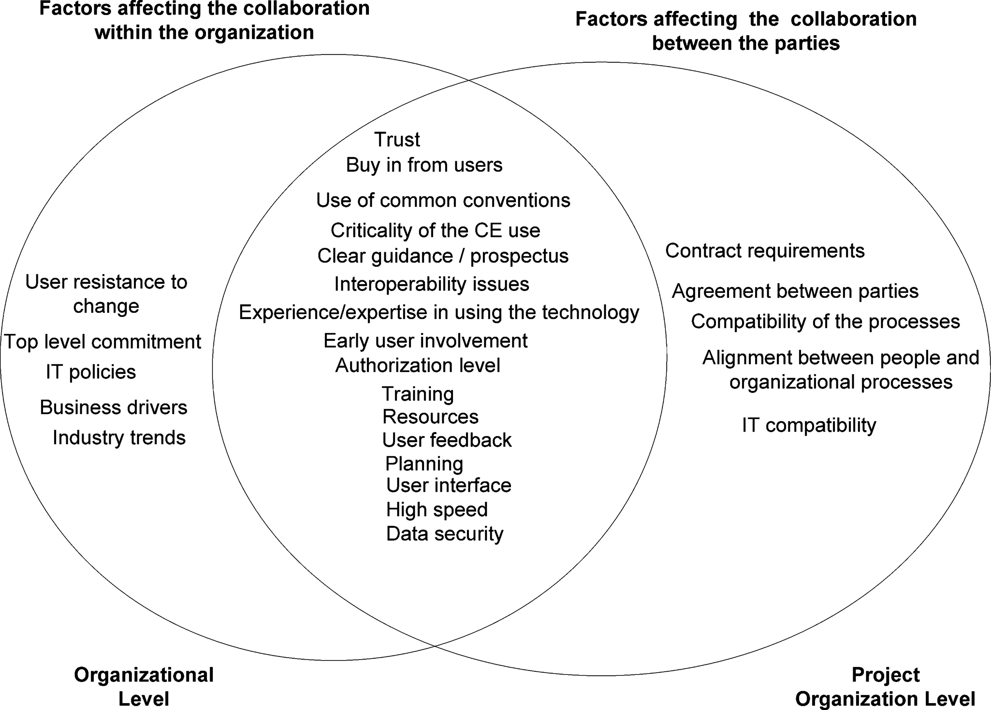 Collaboration Environments For Construction Implementation Case