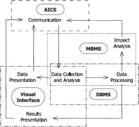 Decision Support System for Reservoir Water Management