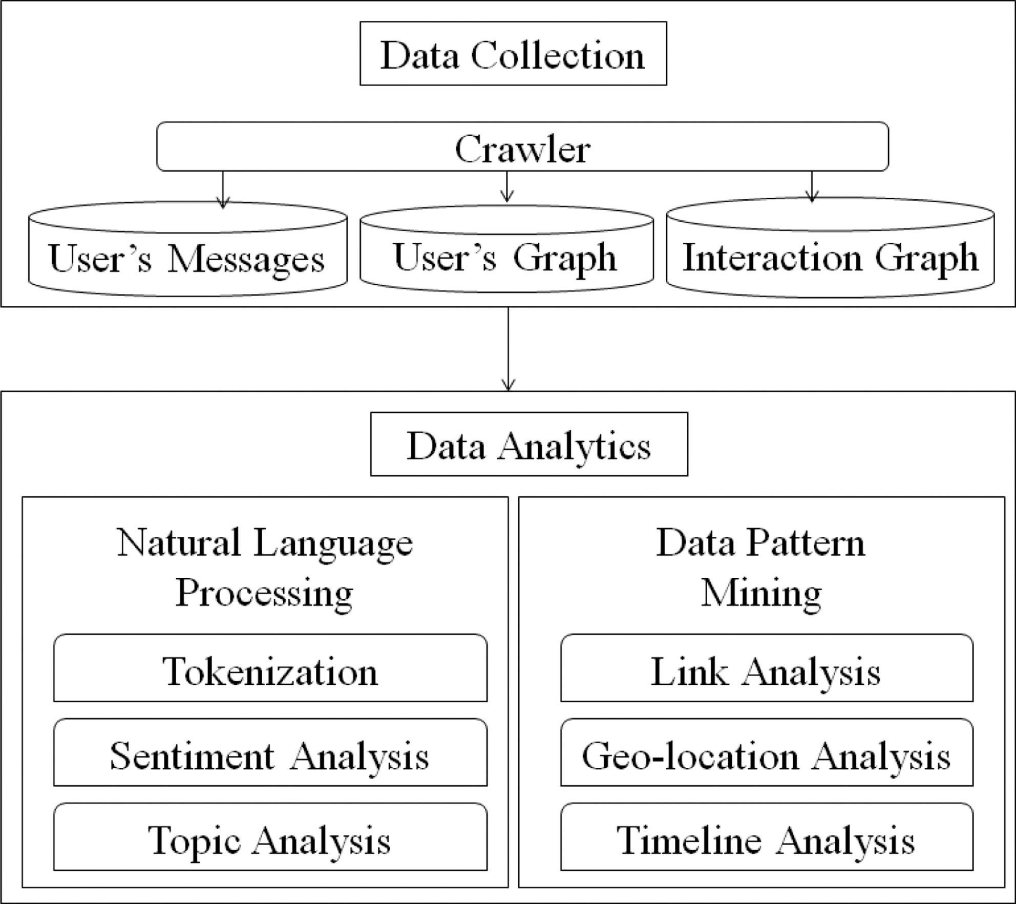 Social Media Data Analytics For The Us Construction Industry